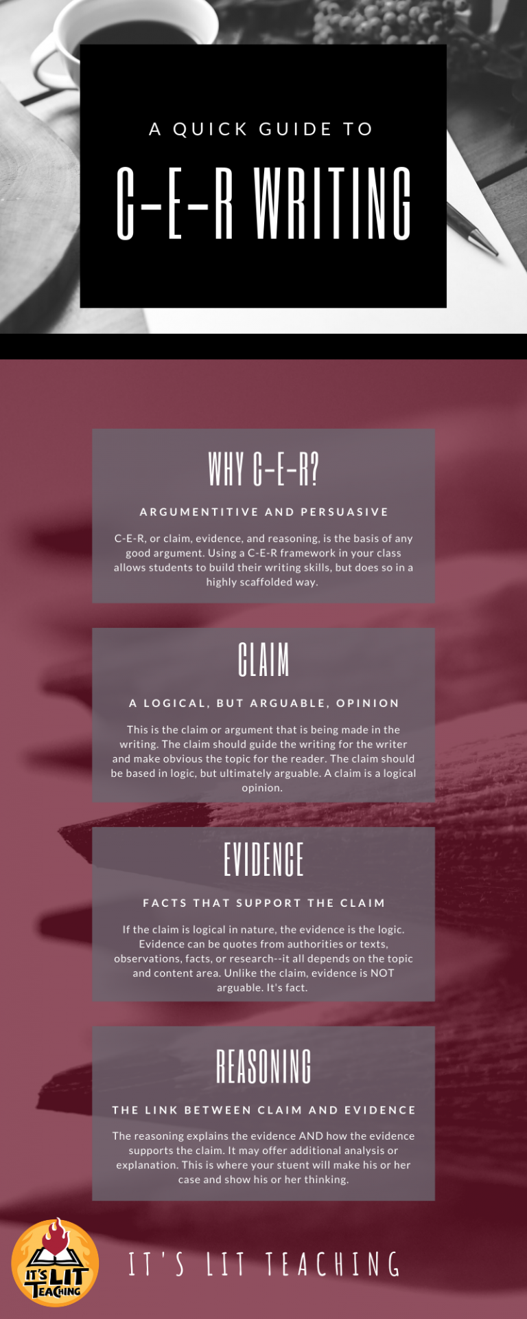 An infographic explaining C-E-R writing including why to use it, and an overview of claim, evidence, and reasoning